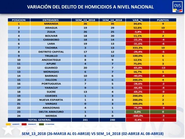 variación sem 13 vs 14 homicidios