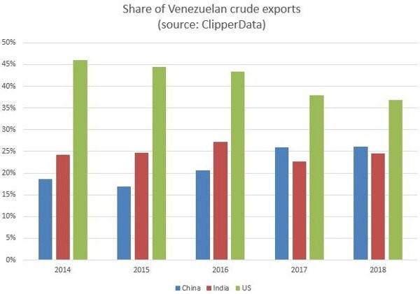 Gráfico Oil Price