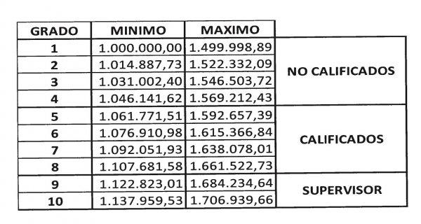 Tabulador Salarial para el personal obrero de la administración Pública