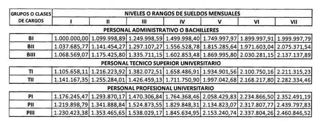Tabulador salarial para funcionarios de carrera de la administración pública