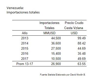Vzla Importaciones totales 2013 2017
