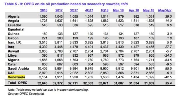 Grafica 1 Produccion de petroleo Venezuela 2018