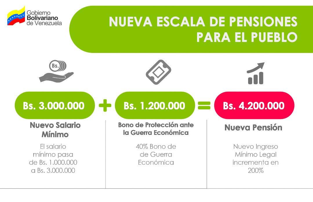 Presidente Maduro aumenta a 3 millones de bolívares el salario mínimo