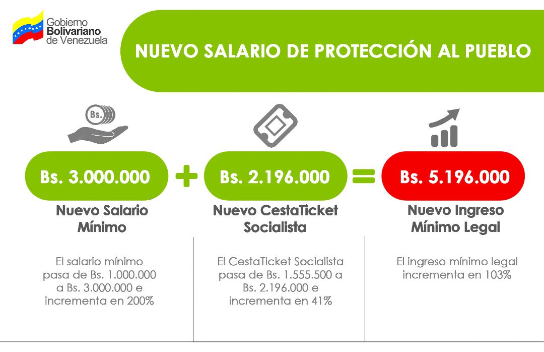 Maduro aumenta 103% el salario en medio de hiperinflación