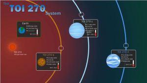 Satélite de la Nasa descubrió tres nuevos planetas fuera del Sistema Solar