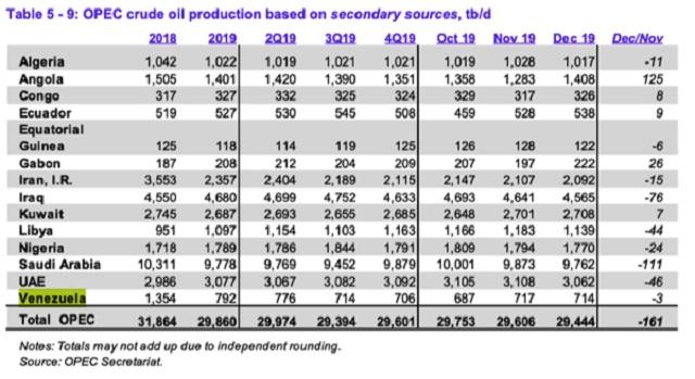 En diciembre, la producción de petróleo de Venezuela fue 714 mil bpd, según la OPEP 2