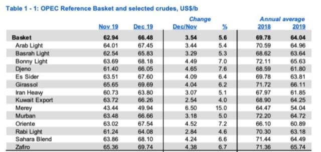 En diciembre, la producción de petróleo de Venezuela fue 714 mil bpd, según la OPEP 4