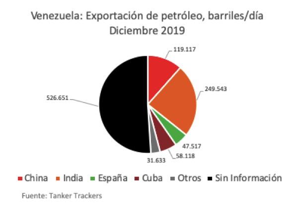 En diciembre, la producción de petróleo de Venezuela fue 714 mil bpd, según la OPEP 3