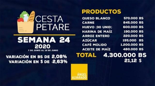 Cesta Petare se ubicó en 4 millones 300 mil bolívares en la segunda semana de junio