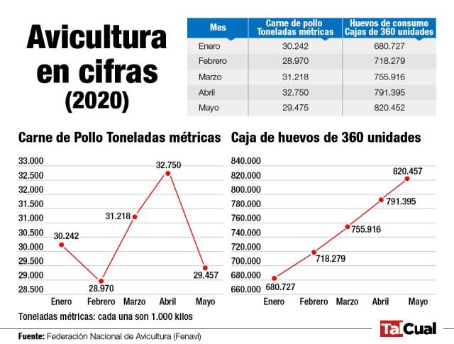 El consumo de huevos cayó 60% en los últimos cinco años en Venezuela - AlbertoNews