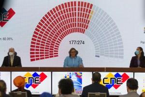 La participación en las elecciones parlamentarias de 2020 decreció un 40 %, con respecto al 2015 (Datos)