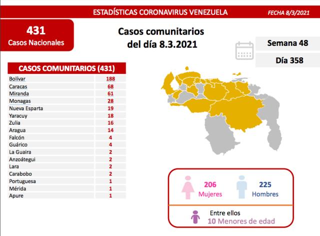 Régimen chavista admitió 436 nuevos contagios, con epicentro en Bolívar