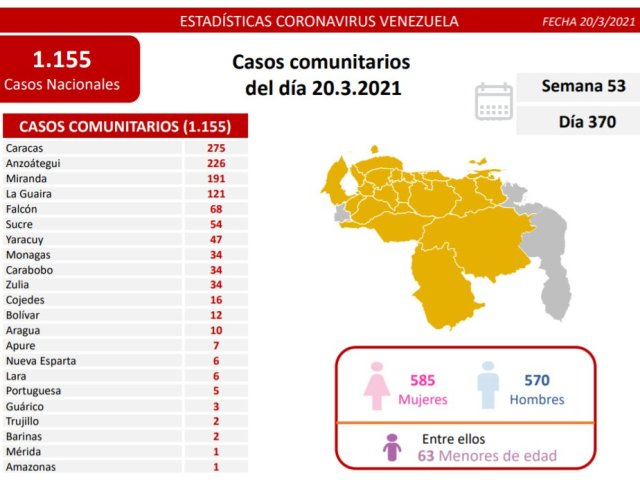 Venezuela superó los 150 mil contagios de coronavirus tras alarmante auge