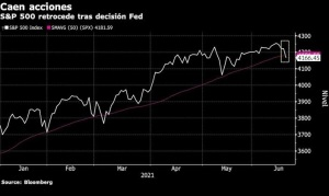 S&P 500 registra su peor caída semanal desde febrero: Gráfico