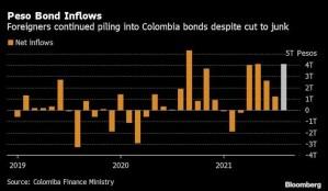 Colombia venderá bonos verdes locales a finales de septiembre